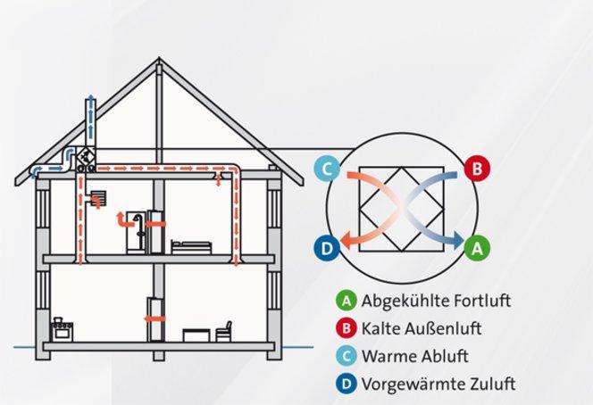 Kontrollierte zentrale Wohnraumlüftung mit Wärmerückgewinnung. (Bild: BDH-Koeln.de)