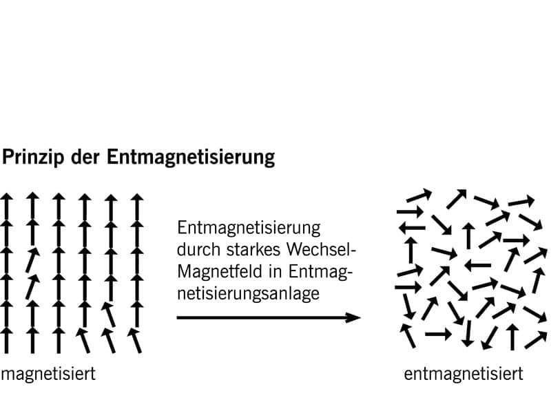Prinzip der Entmagnetisierung