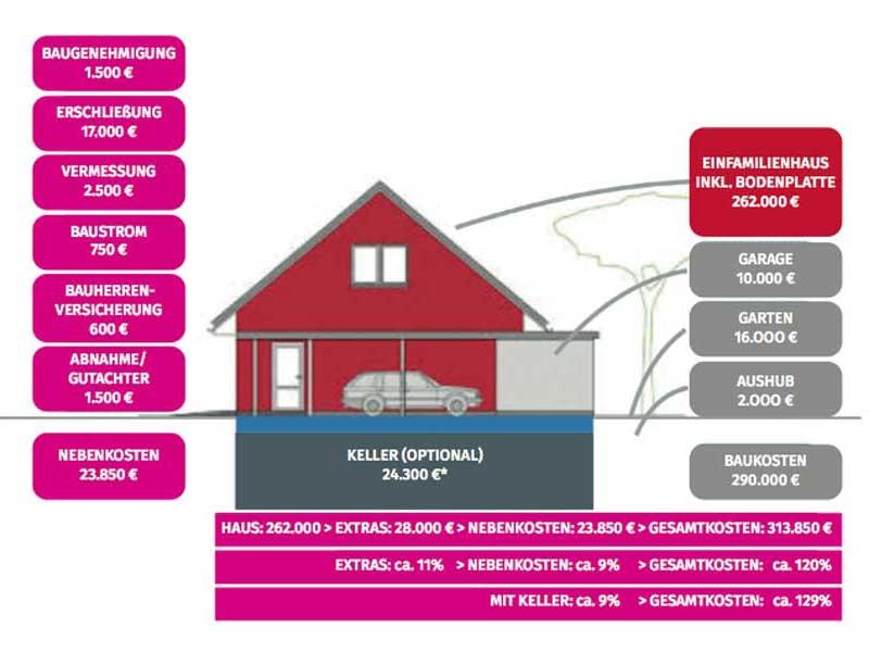 Hausbau Kosten Uebersicht