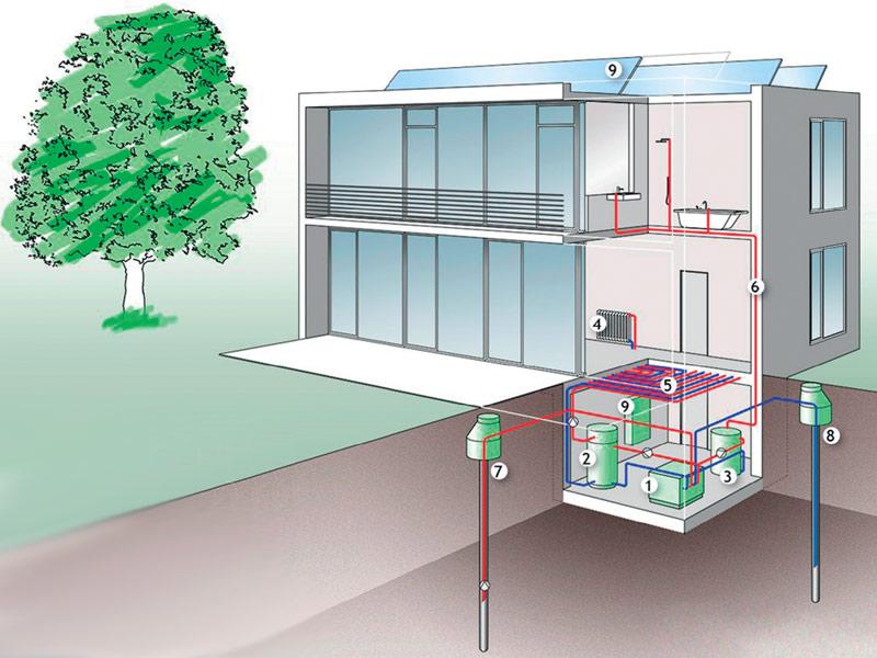 Grundwasser-Wärmepumpe