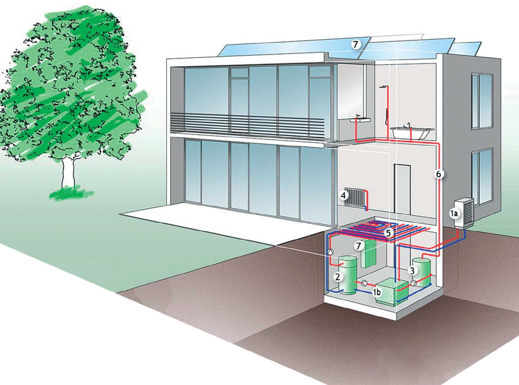 Luft-Wärmepumpe-Splitaufstellung